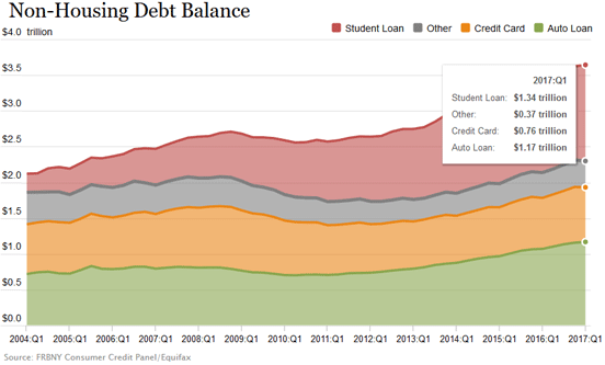 Image result for US household debt