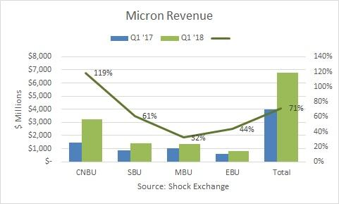 The Micron Technology (MU) Earns Media Impact Rating of 0.16