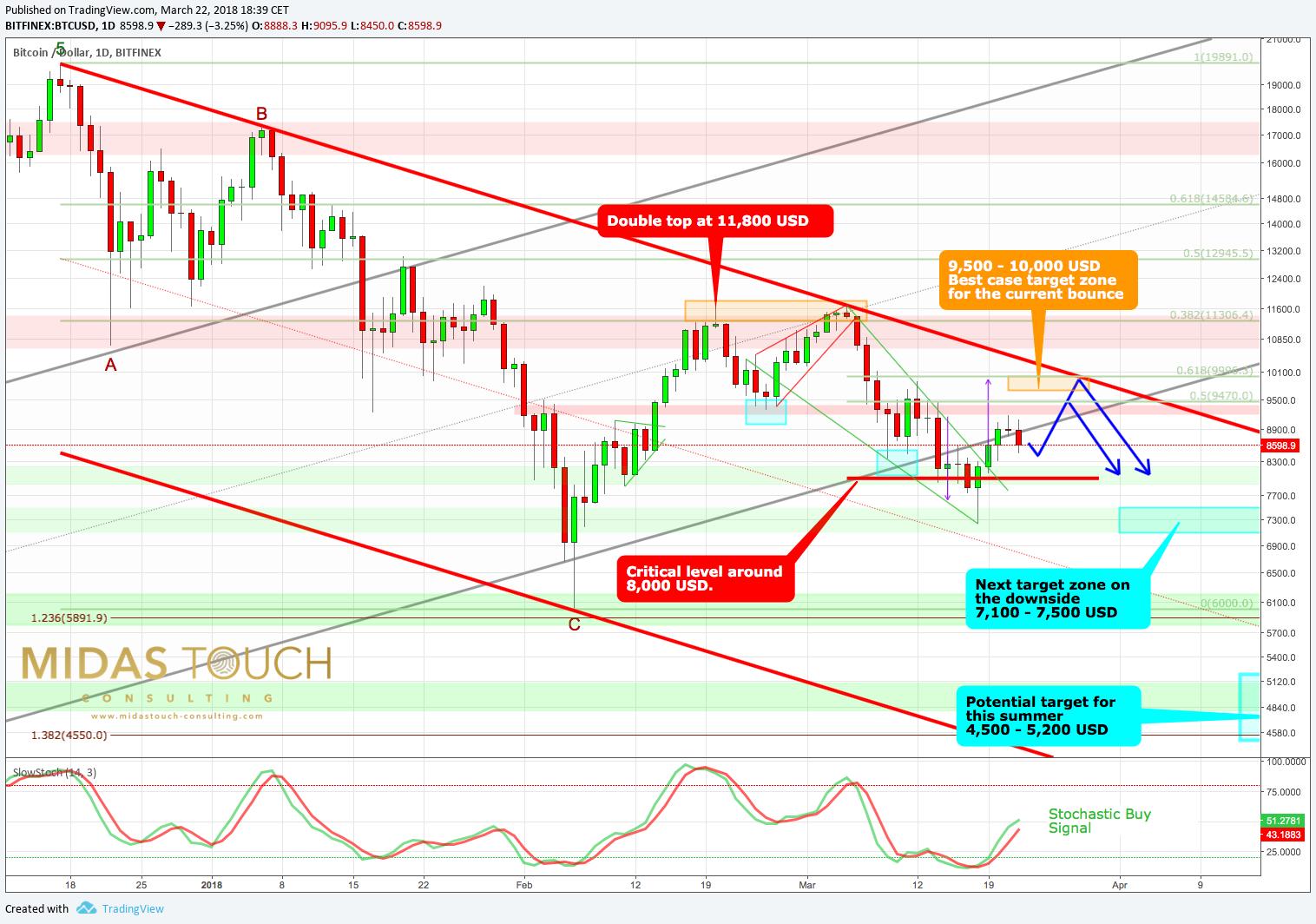 bitcoin trader puls 4