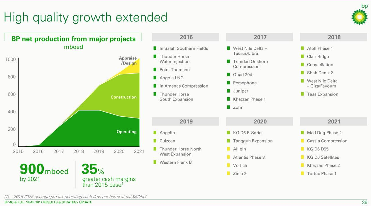 Bp Is Dealing Itself A Great Hand For 2018 And Beyond Bp Plc