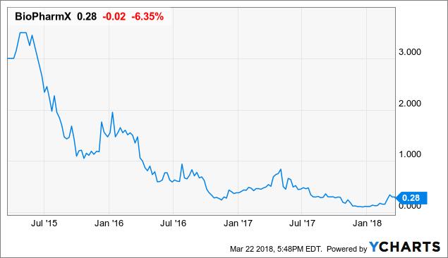 Why BiopharmX Corp Is A Good Buy - CWEB.Com - cweb | Seeking Alpha