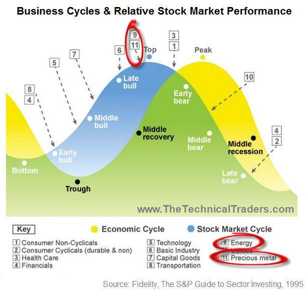 Where Are We In The Market Cycle?