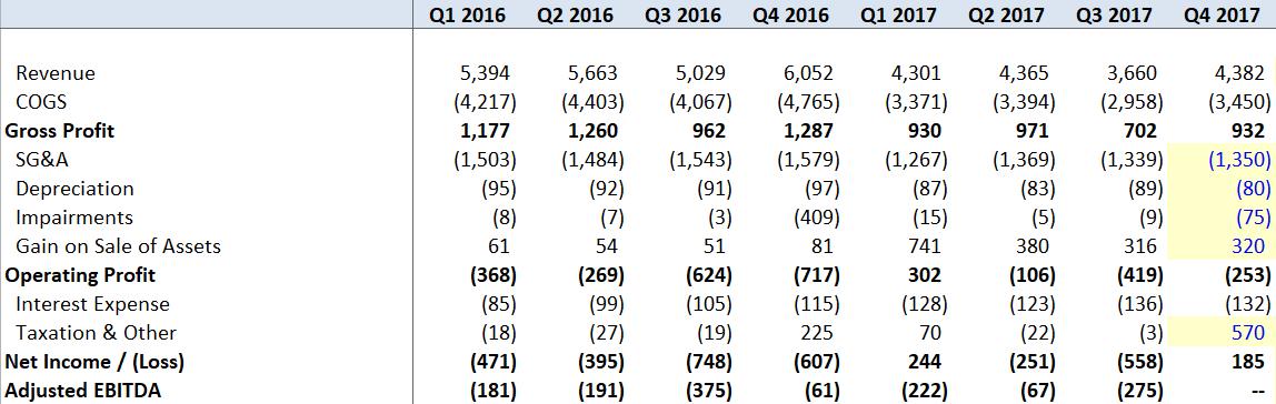 Sears Finally Reached Profitability Sears Holdings Corporation