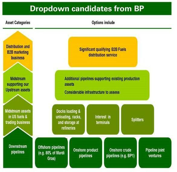 BP Midstream: Going Back To The Basics