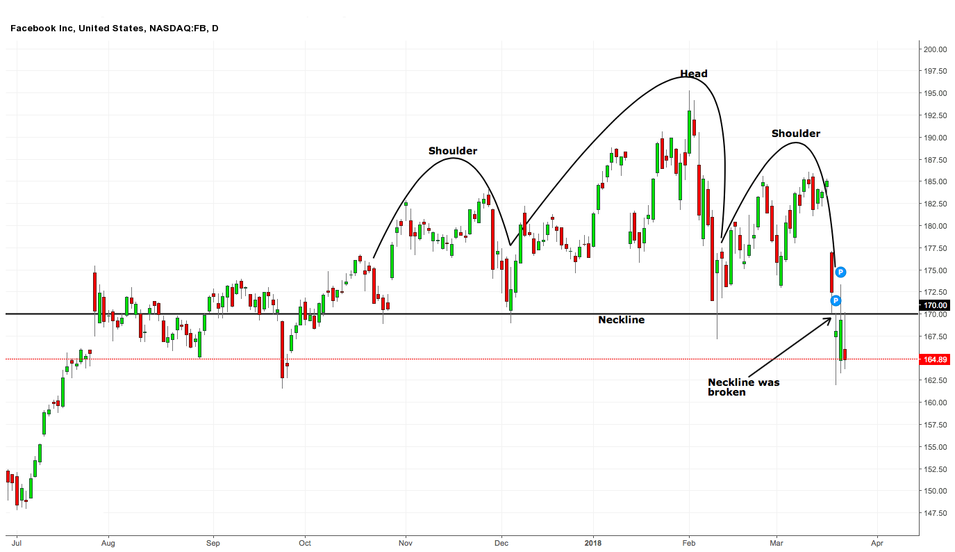Facebook and alphabet to tumble significantly seeking alpha the facebook equity in the past five months had formed a major support level at 170 this level was formed through a head and shoulders hs reversal biocorpaavc Image collections