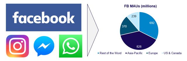 Quantifying The Impact Of Facebook's Recent Stumbles