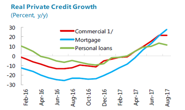 Credit Growth ARG