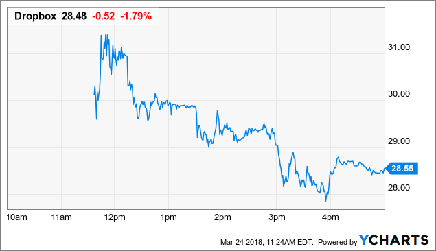 Dropbox IPO Download: Up 36% On Day One