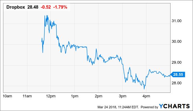 Dropbox share price ipo