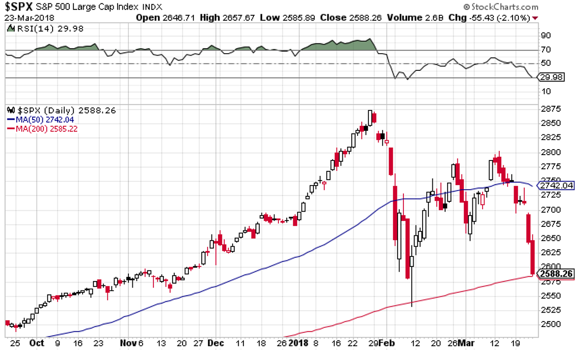 50 Day Moving Average Breadth Most Will Have Noticed In The Previous Chart That S P 500 Closed Below Its Has Spent A Few Days