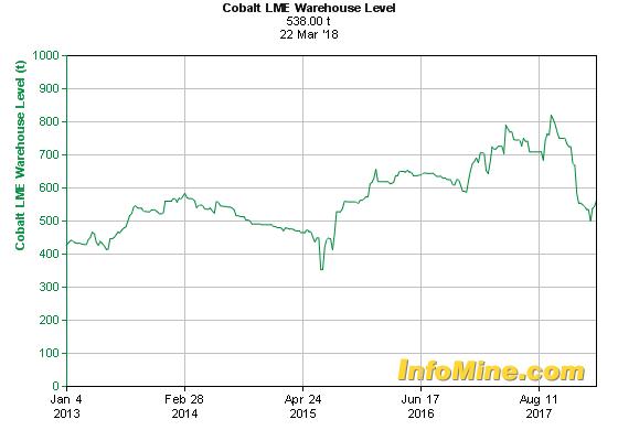 5 Year Cobalt LME Warehouse Levels - Cobalt Levels Chart