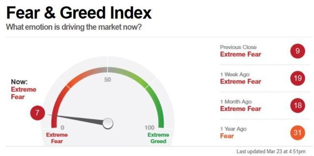 Why The Market Is 'Crashing' And What You Need To Do About It