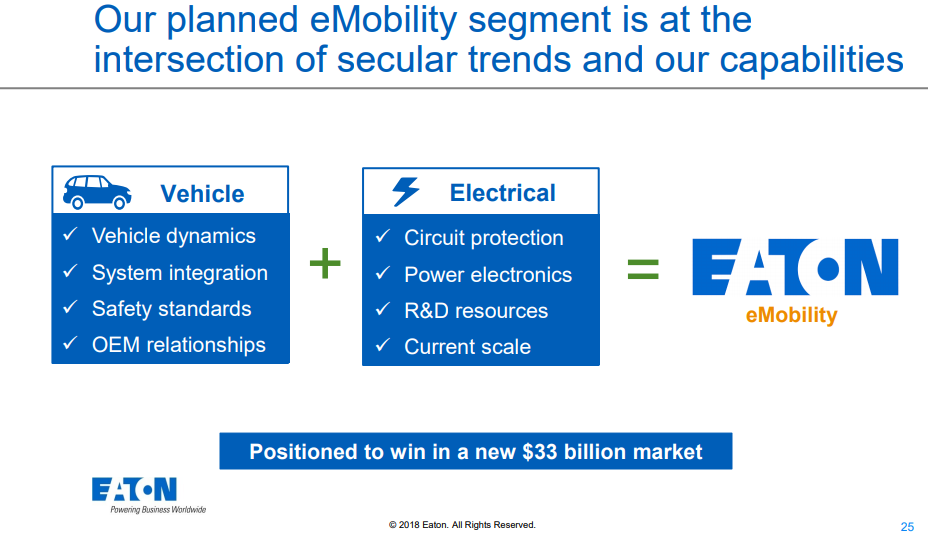 Eaton: Well Positioned For The Future And Trading At Fair