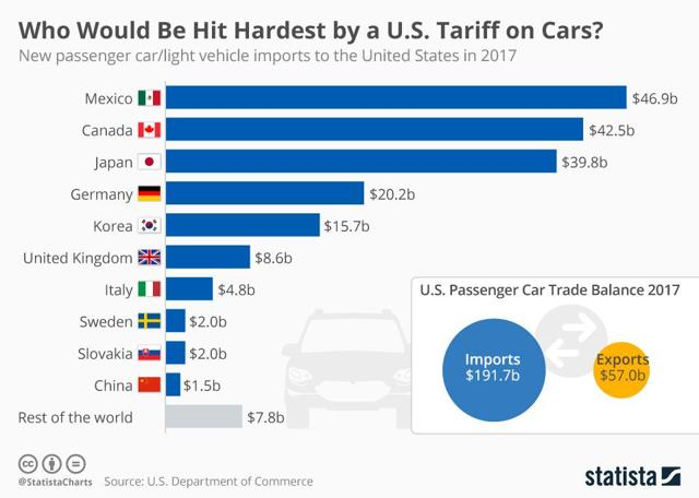 Weighing The Week Ahead: Can A Trade War Be Avoided?