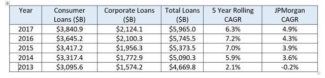 Jpmorgan Car Loan Rate