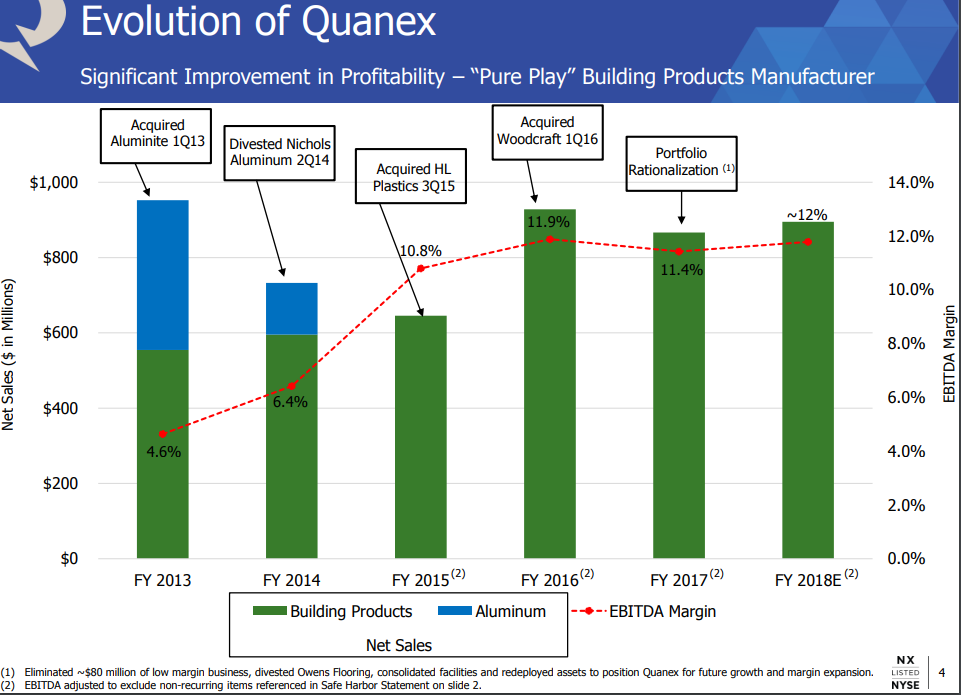 Quanex building products an attractive story comes back for Quanex building products