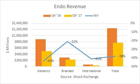 Endo International plc (ENDP) - Worth Watching Stock