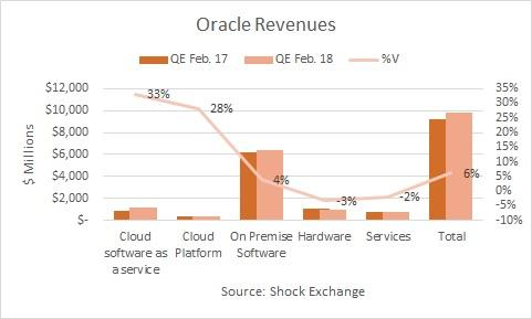 Oracle (ORCL) Receiving Somewhat Positive News Coverage, Report Shows