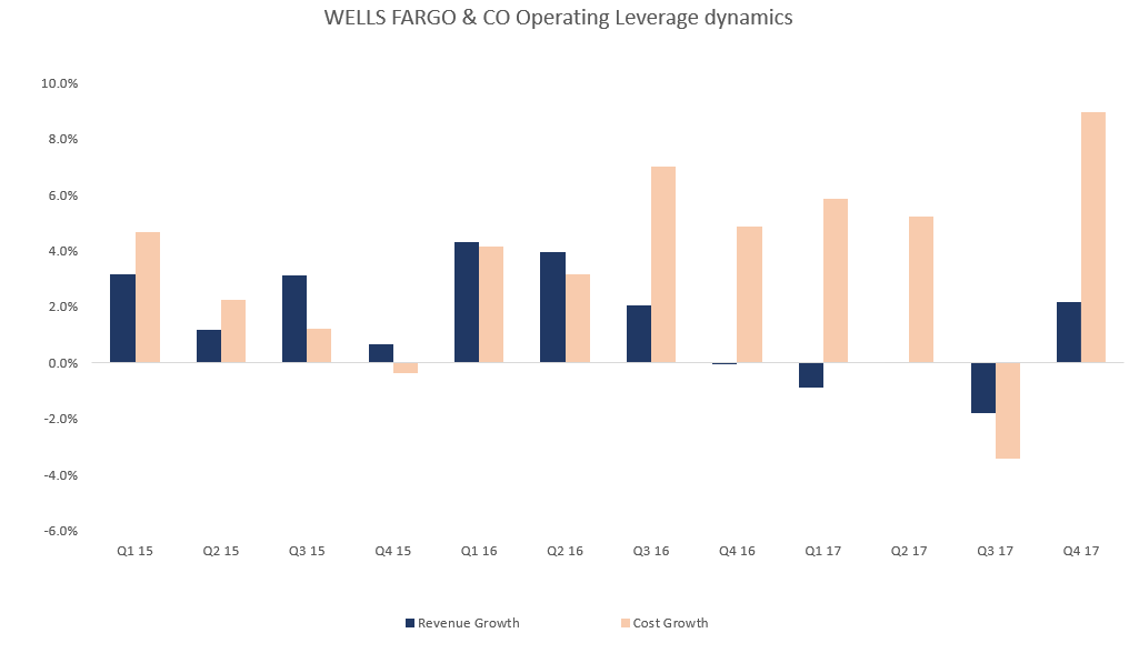 Vanguard Scottsdale Funds (NASDAQ:VTWO) Holdings Boosted by Wells Fargo & Company MN