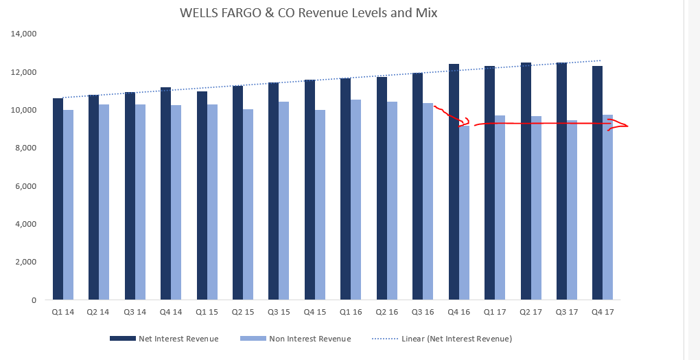 Stock With Upside & Dividend Yield: Wells Fargo & Company (NYSE:WFC)