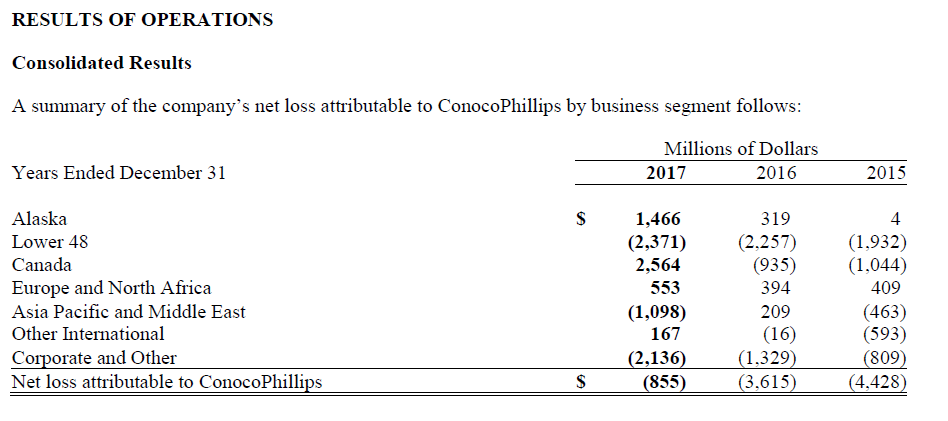 Conocophillips Why Give It A Miss Conocophillips Nysecop