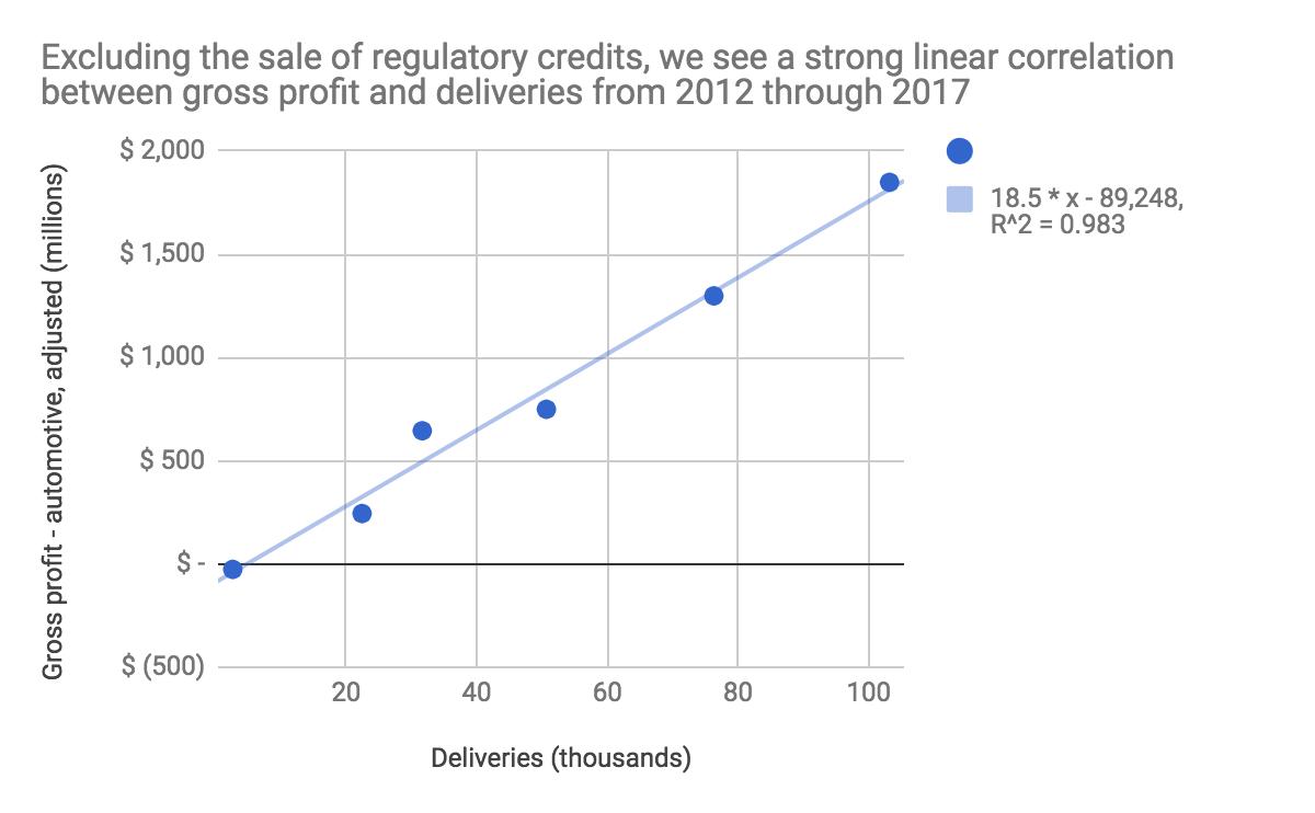 the bullish story buried in tesla s gross profit data tesla inc
