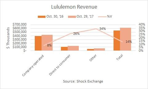 Review of Financial analysis: Lululemon Athletica Inc. (NASDAQ:LULU)