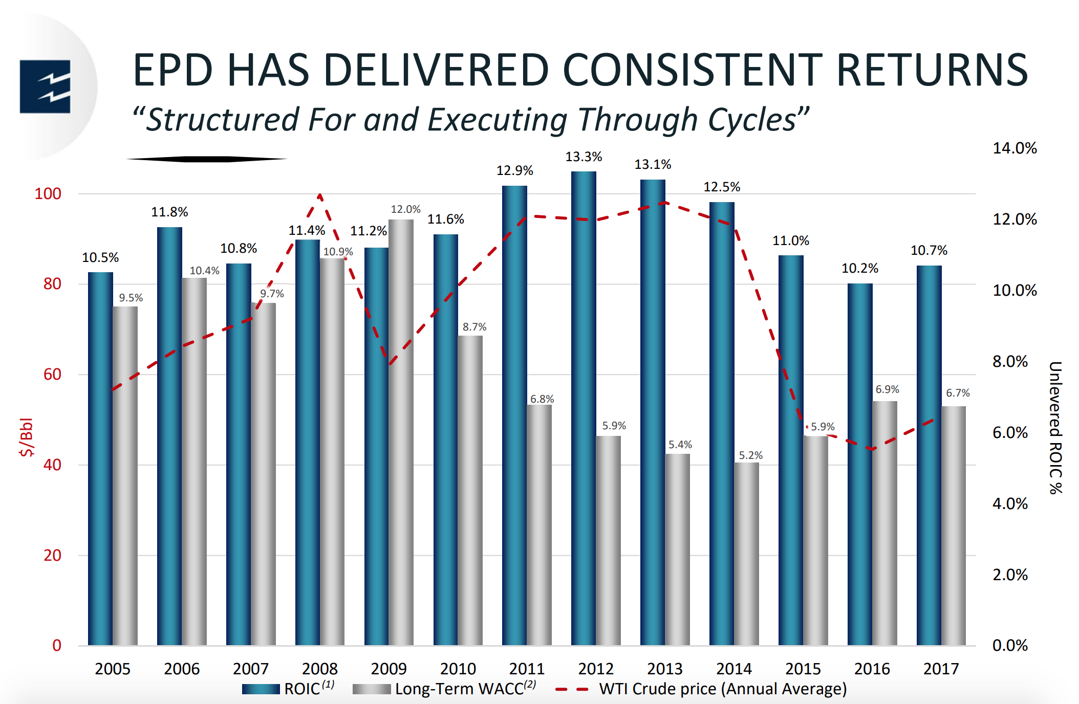 MLPs: Value Trap Or Unnecessarily Cheap? - JPMorgan Alerian MLP ...