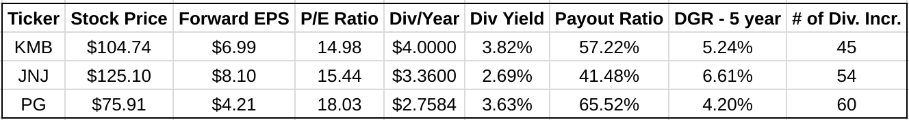 The Battle Of The Consumer Dividend Stocks March 2018 Seeking Alpha