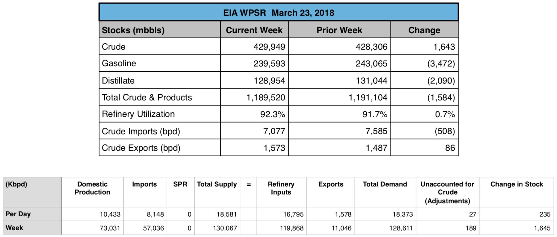 US: EIA Petroleum Status Report