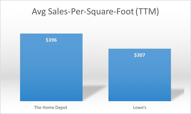 How Home Depot Is Making 6 76 Billion In Online Revenue Nyse Hd Seeking Alpha
