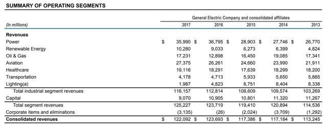 GE Segment Revenues