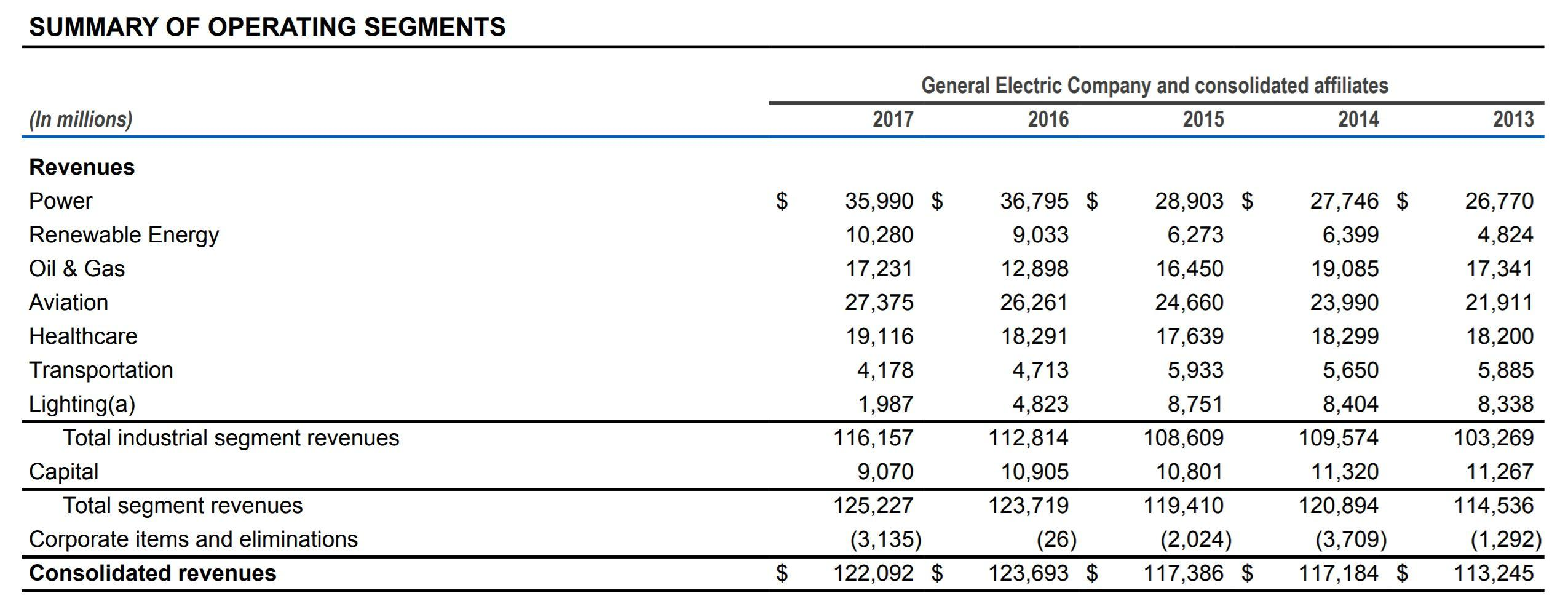 No buffett is not buying ge general electric company nysege ge segment revenues biocorpaavc Choice Image