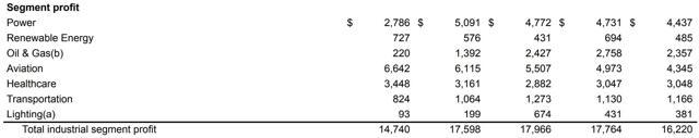 General Electric Segment Profit