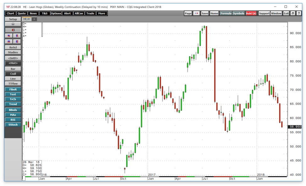Soybeans And Hogs Are Now In China's Crosshairs - VanEck Vectors