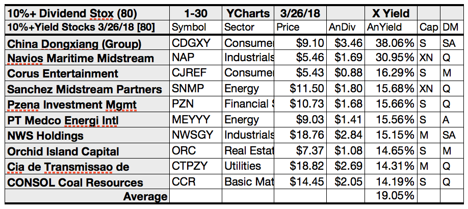 80 high yield 10 plus dividend leaders for april for High div stocks