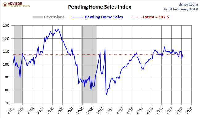Pending home sales rise 3.1% in February