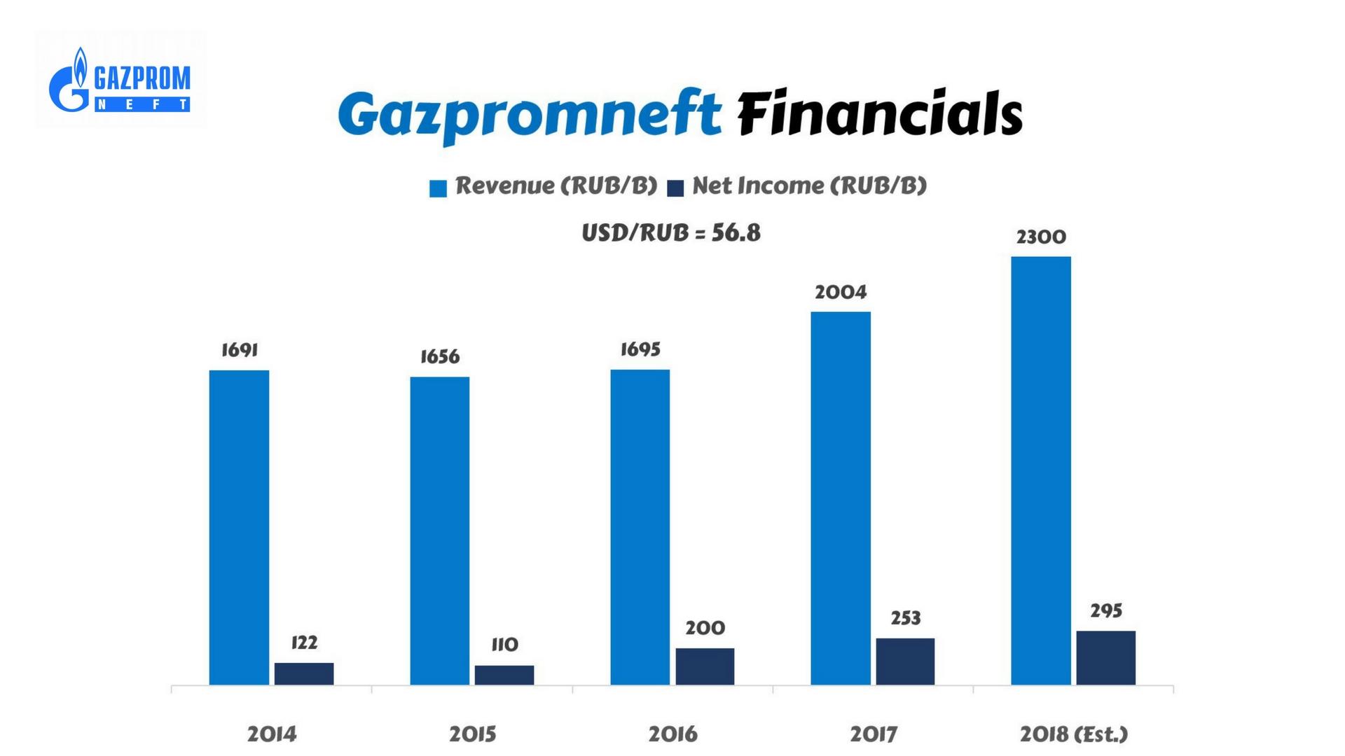 Gazprom Shares: Forecast for 2019 19