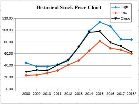 CVS Health - Is This Stock Oversold? - CVS Health ...