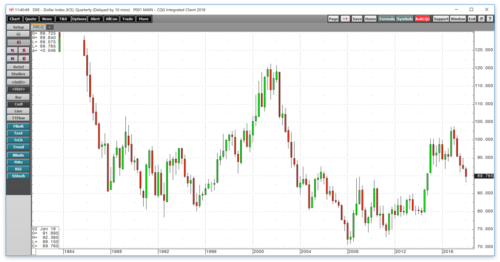 Crude Oil At The Highs Will The 3 Ds Lead To New Highs Energy