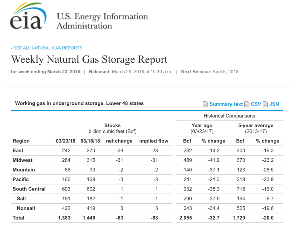Ultra Natural Gas Etf