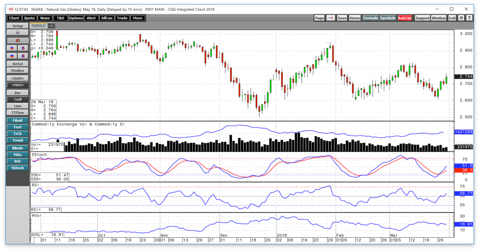 Natural Gas Falls To Oversold Territory Moves Higher At The End Of