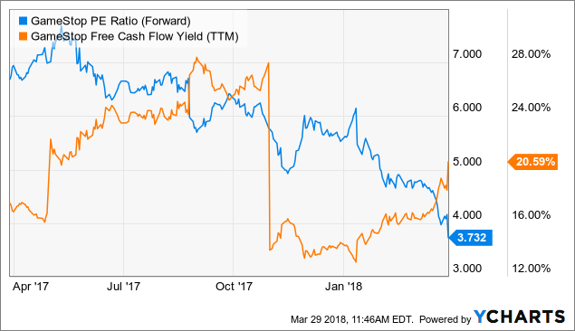 Analysts Take on Gamestop Corp (GME)