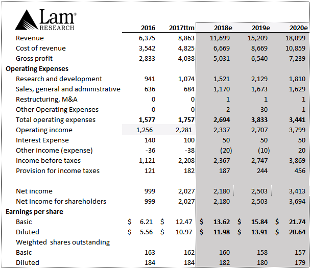 Lam Research Corporation, (NASDAQ: LRCX), The Western Union Company, (NYSE: WU)