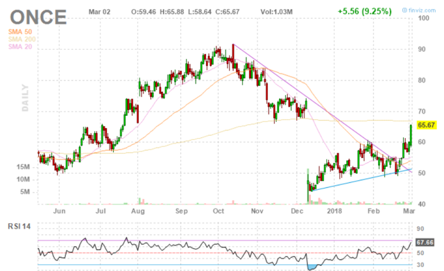 Spark Therapeutics: Earnings Update For This Core Biotech Holding