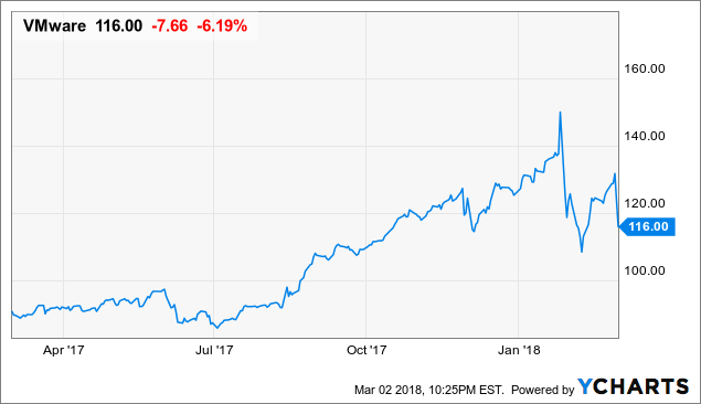 VMware: Back Into Buying Territory