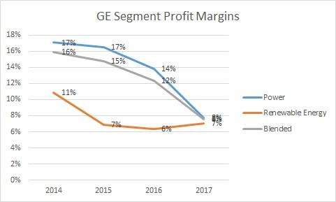 General Electric (NYSE:GE) Given a $16.00 Price Target by UBS Analysts
