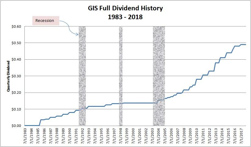 Is General Mills Dividend Sustainable? Dividend History And