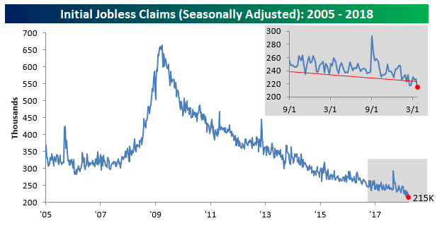 Unemployment claims drop to more than 45-year low