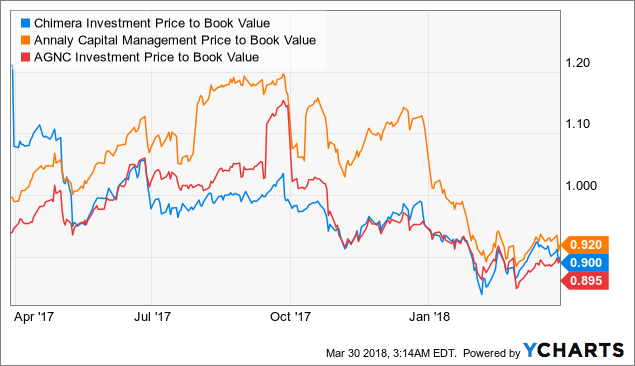 Cim Price To Book Value Data By Ycharts
